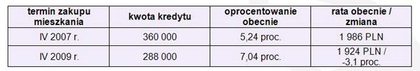 Jak zmieniły się raty kredytu w PLN po spadku cen mieszkań o 20 proc. i wzroście marż odsetkowych