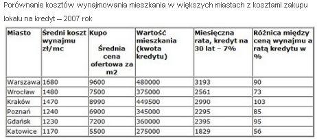 Porównanie kosztów wynajmu i zakupu mieszkania w 2007 roku