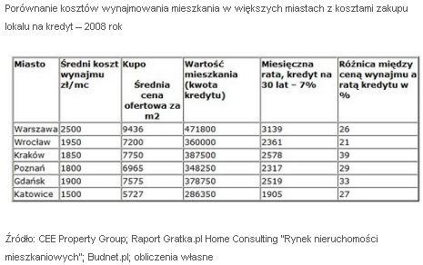 Porównanie kosztów wynajmu i zakupu mieszkania w 2008 roku