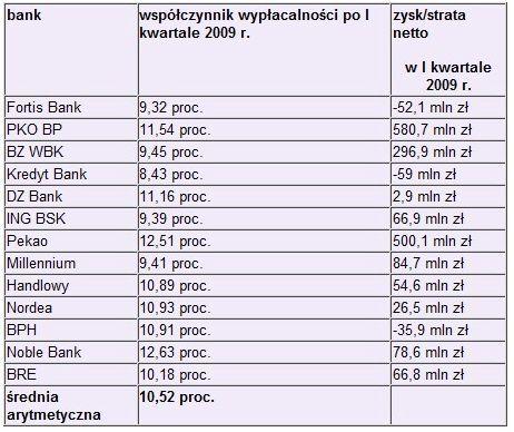 Zyski banków