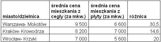 Różnica w cenach mieszkań z wielkiej płyty i cegły, na podstawie ofert Home Broker