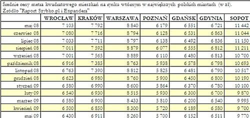 Średnie ceny metra kwadratowego