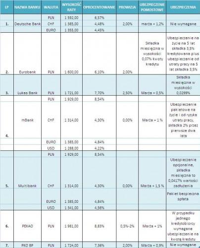 Gdzie można uzyskać kredyt bez wkładu własnego na zakup mieszkania w kwocie 250 tys. zł na 30 lat?