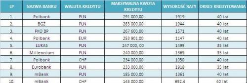 O jaki kredyt mogę się ubiegać przy zarobkach w wys. 3 tys. złotych netto?
