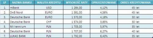 Gdzie obecnie zapłacę najniższą ratę dla kredytu w wysokości 300 tys. zł?