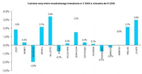 Procentowa zmiana ceny metra kw. mieszkania w V 2009 w stosunku do IV 2009