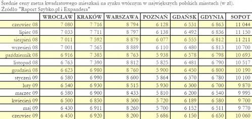 Średnie ceny metra kw. mieszkań na rynku wtórnym w największych polskich miastach (w zł)
