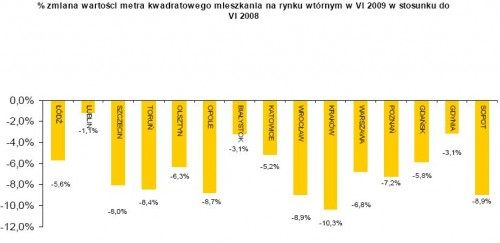 Procentowa zmiana wartości mkw. mieszkania na rynku wtórnym w VI 2009 w stosunku do VI 2008