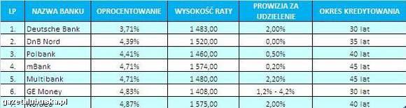 Najwyższą kwotę kredytu można uzyskać w Polbanku, BGŻ i PKO BP. Możliwe jest również uzyskanie kredytu w CHF i EURO - na najwyższą kwotę kredytu w walucie można liczyć również w Polbanku