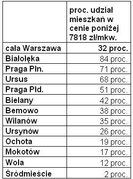 Procentowy udział mieszkań poniżej 7818 zł/mkw. w całej Warszawie i poszczególnych dzielnicach, na podstawie oferty Home Broker