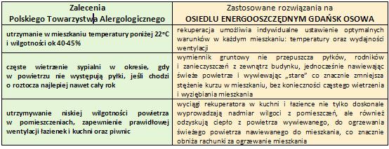 Zalecenia Polskiego Towarzystwa Alergologicznego